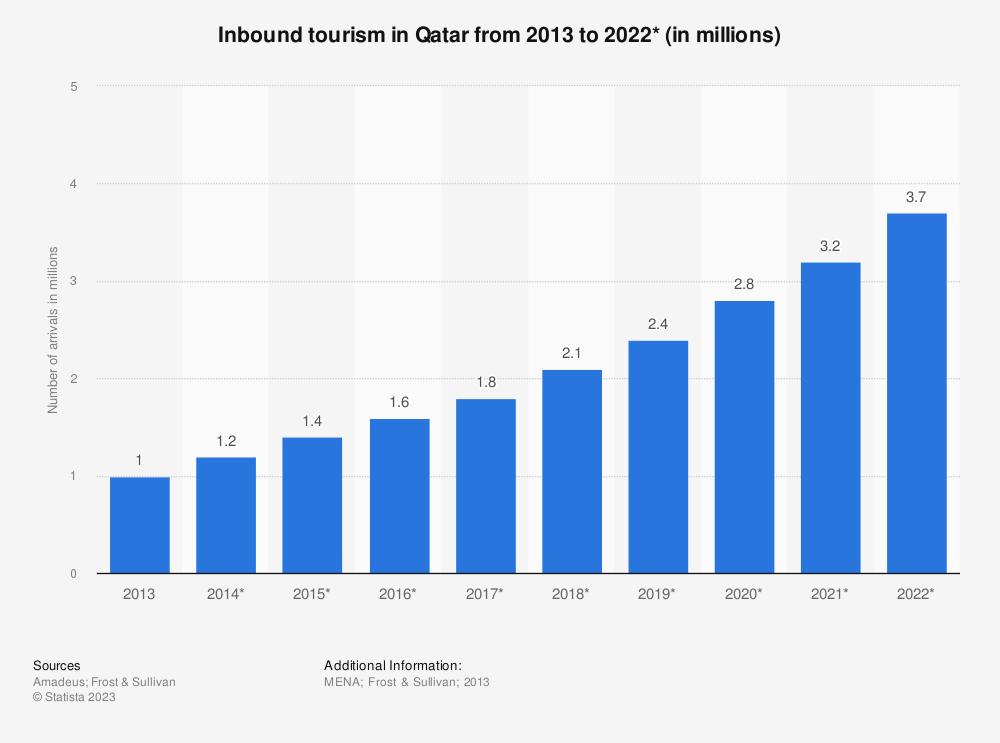 Statistic: Inbound tourism in Qatar from 2013 to 2022* (in millions) | Statista