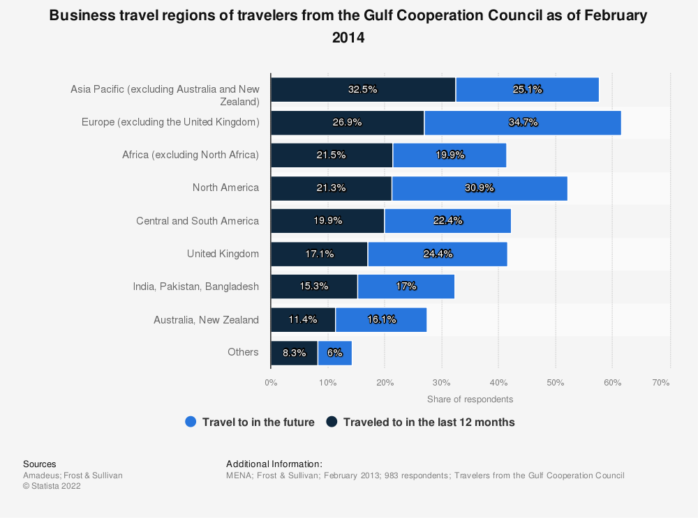 Statistic: Business travel regions of travelers from the Gulf Cooperation Council as of February 2014 | Statista