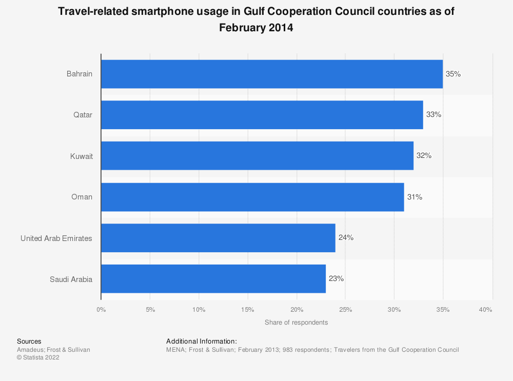 Statistic: Travel-related smartphone usage in Gulf Cooperation Council countries as of February 2014 | Statista