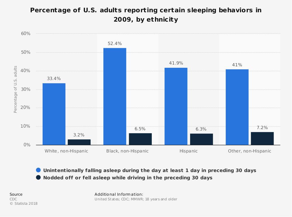 Statistic: Percentage of U.S. adults reporting certain sleeping behaviors in 2009, by ethnicity | Statista