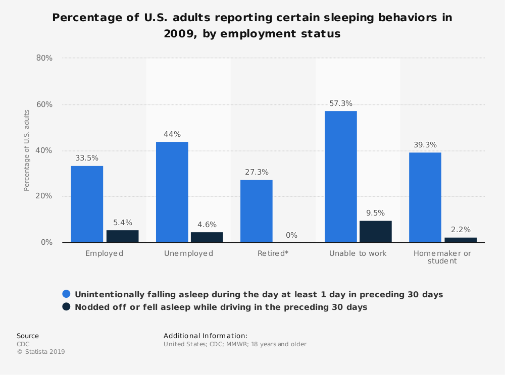 Statistic: Percentage of U.S. adults reporting certain sleeping behaviors in 2009, by employment status | Statista
