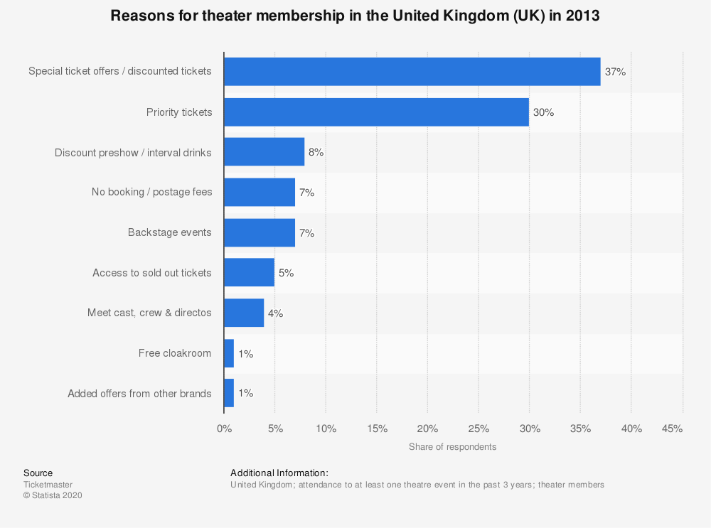 Statistic: Reasons for theater membership in the United Kingdom (UK) in 2013 | Statista