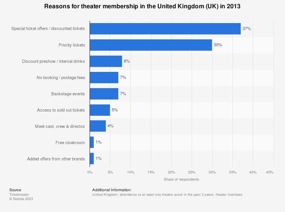Statistic: Reasons for theater membership in the United Kingdom (UK) in 2013   Statista