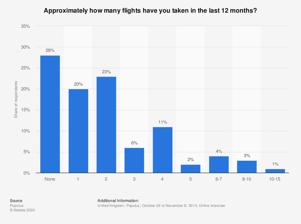 Statistic: Approximately how many flights have you taken in the last 12 months? | Statista
