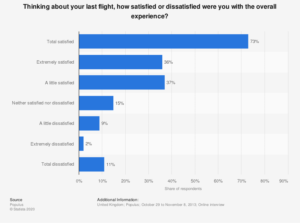 Statistic: Thinking about your last flight, how satisfied or dissatisfied were you with the overall experience? | Statista