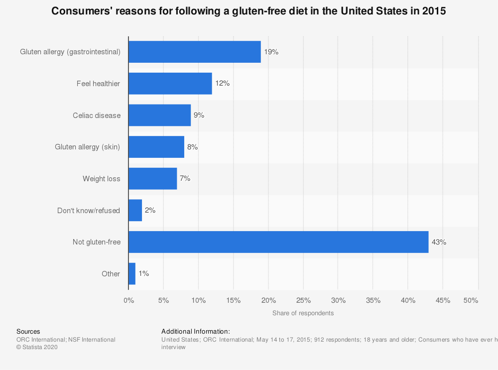 Statistic: Consumers' reasons for following a gluten-free diet in the United States in 2015 | Statista