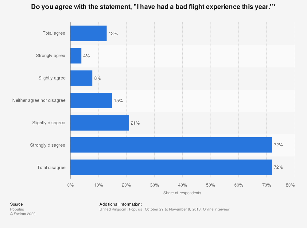 """Statistic: Do you agree with the statement, """"I have had a bad flight experience this year.""""* 