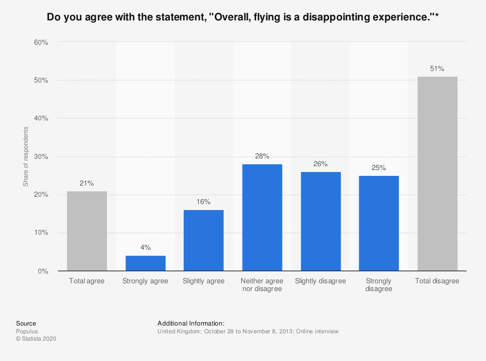 "Statistic: Do you agree with the statement, ""Overall, flying is a disappointing experience.""* 