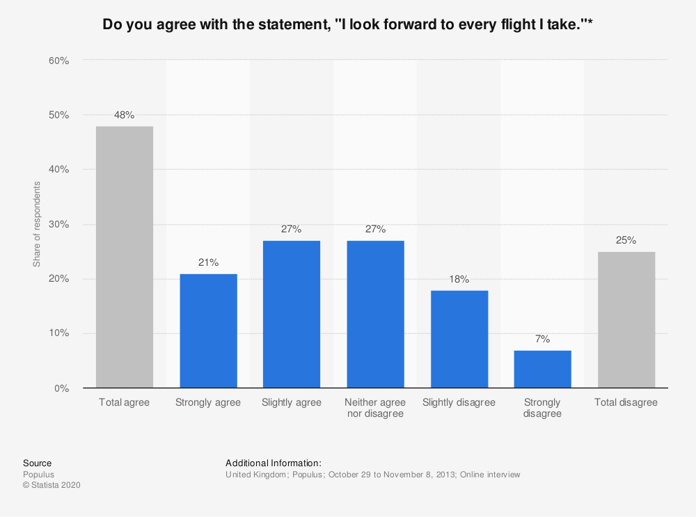 """Statistic: Do you agree with the statement, """"I look forward to every flight I take.""""* 