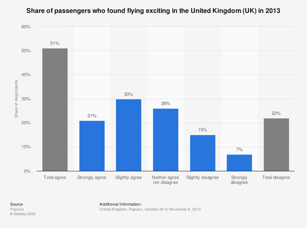 Statistic: Share of passengers who found flying exciting in the United Kingdom (UK) in 2013 | Statista