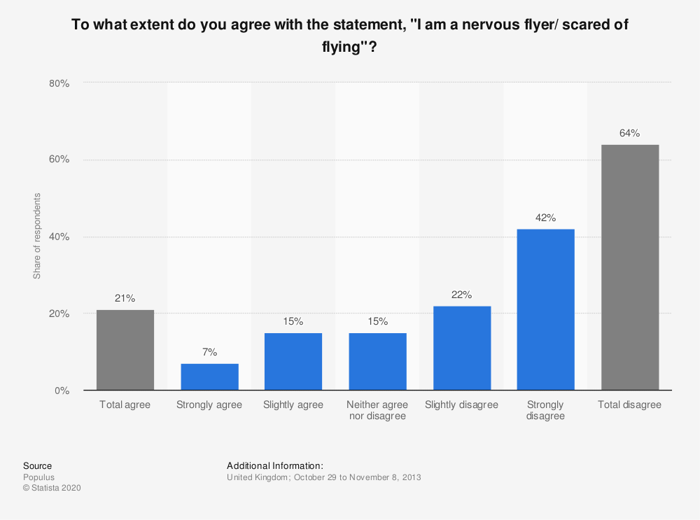 "Statistic: To what extent do you agree with the statement, ""I am a nervous flyer/ scared of flying""? 
