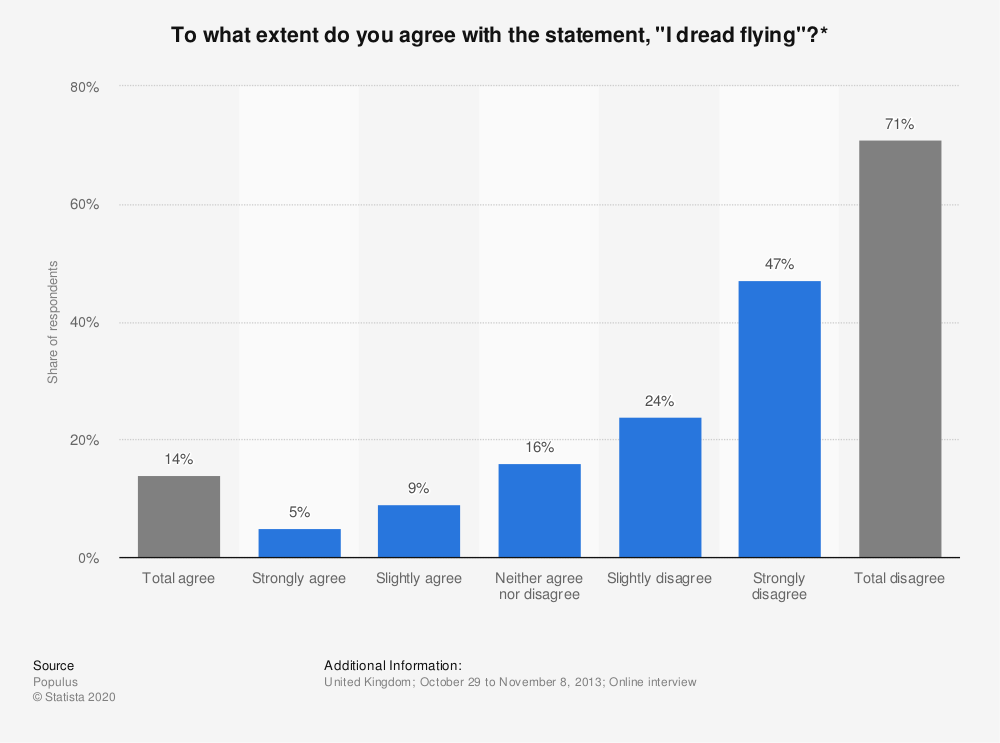 "Statistic: To what extent do you agree with the statement, ""I dread flying""?* 