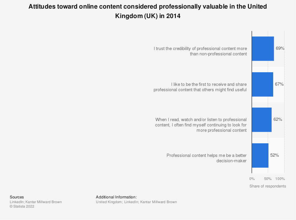 Statistic: Attitudes toward online content considered professionally valuable in the United Kingdom (UK) in 2014 | Statista