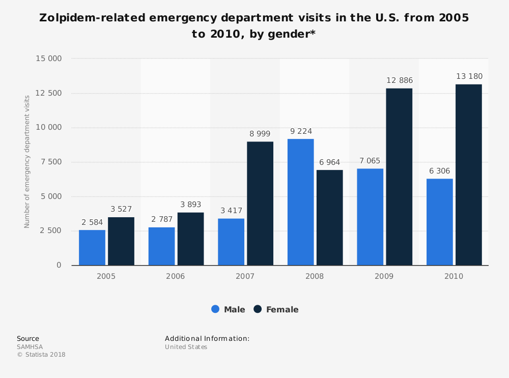 Statistic: Zolpidem-related emergency department visits in the U.S. from 2005 to 2010, by gender* | Statista