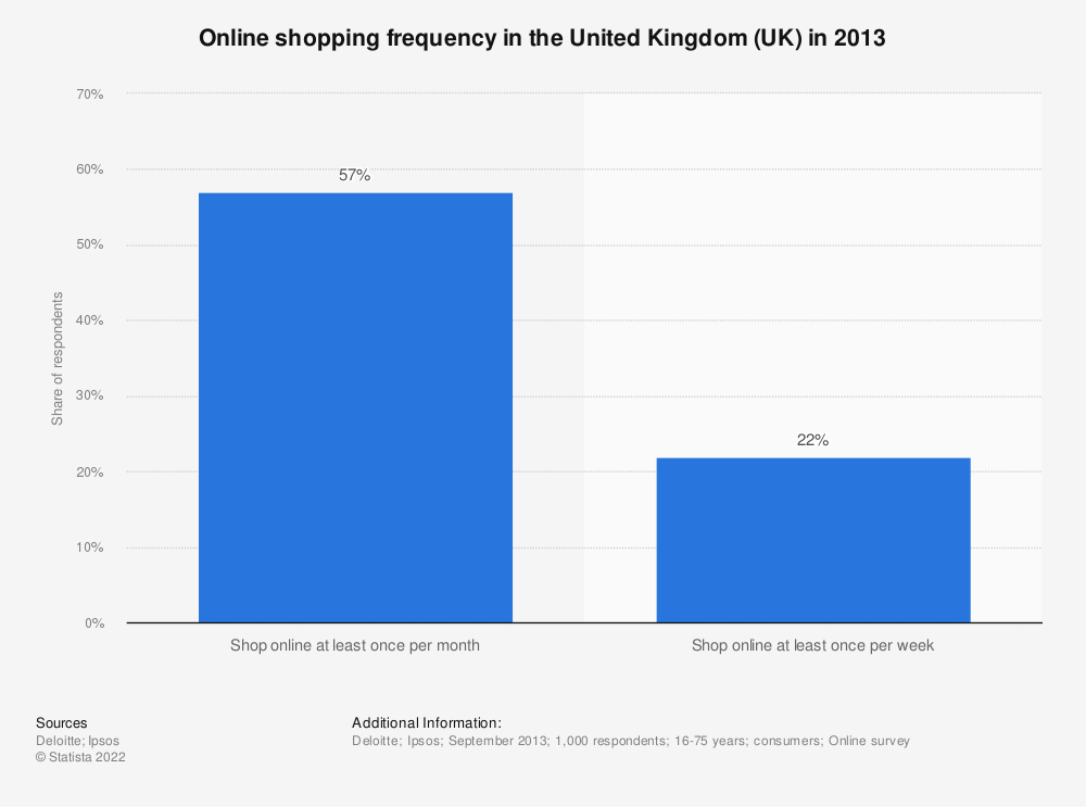 Statistic: Online shopping frequency in the United Kingdom (UK) in 2013 | Statista