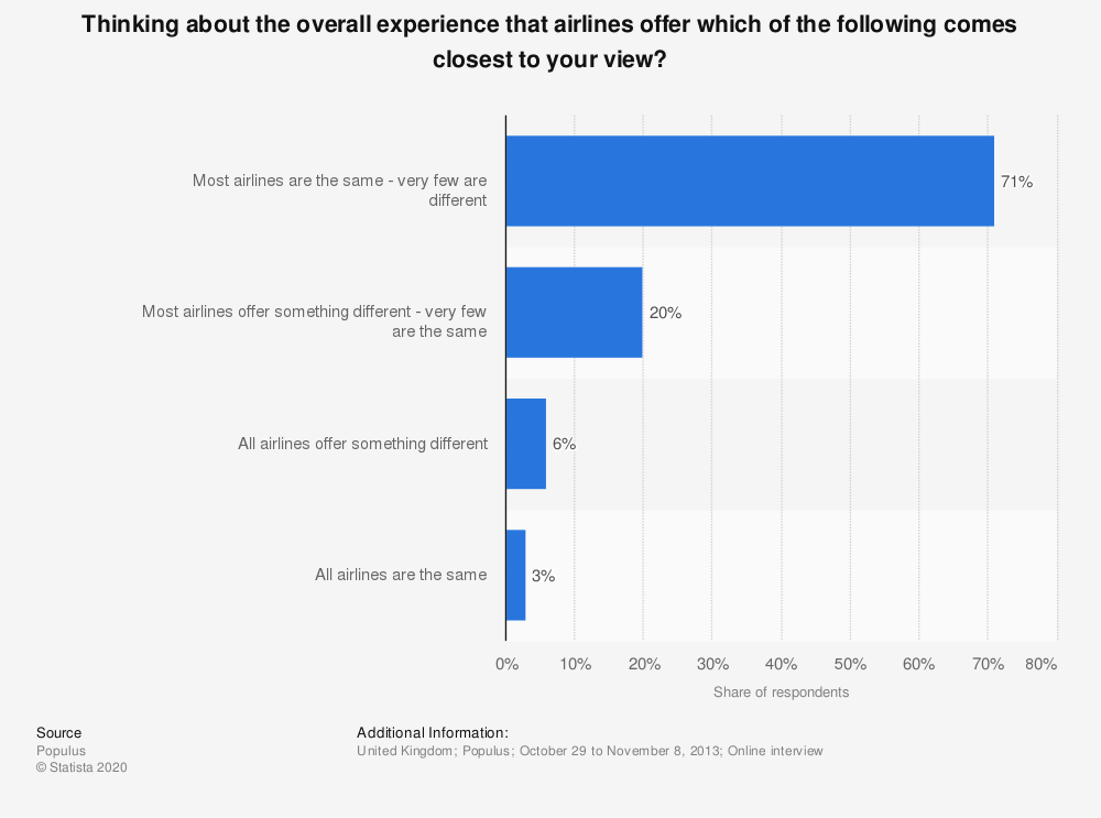 Statistic: Thinking about the overall experience that airlines offer which of the following comes closest to your view? | Statista