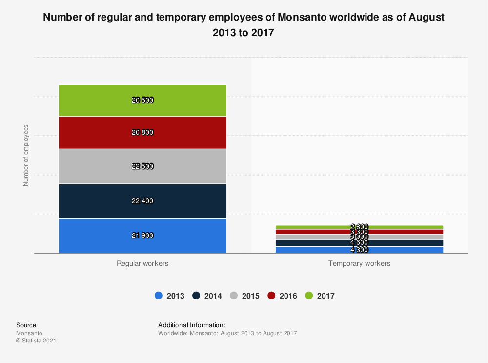 Statistic: Number of regular and temporary employees of Monsanto worldwide as of August 2013 to 2017 | Statista