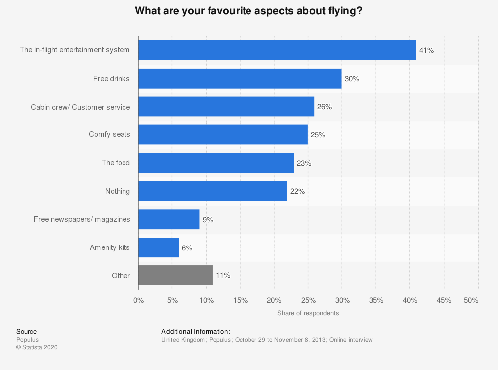 Statistic: What are your favourite aspects about flying? | Statista