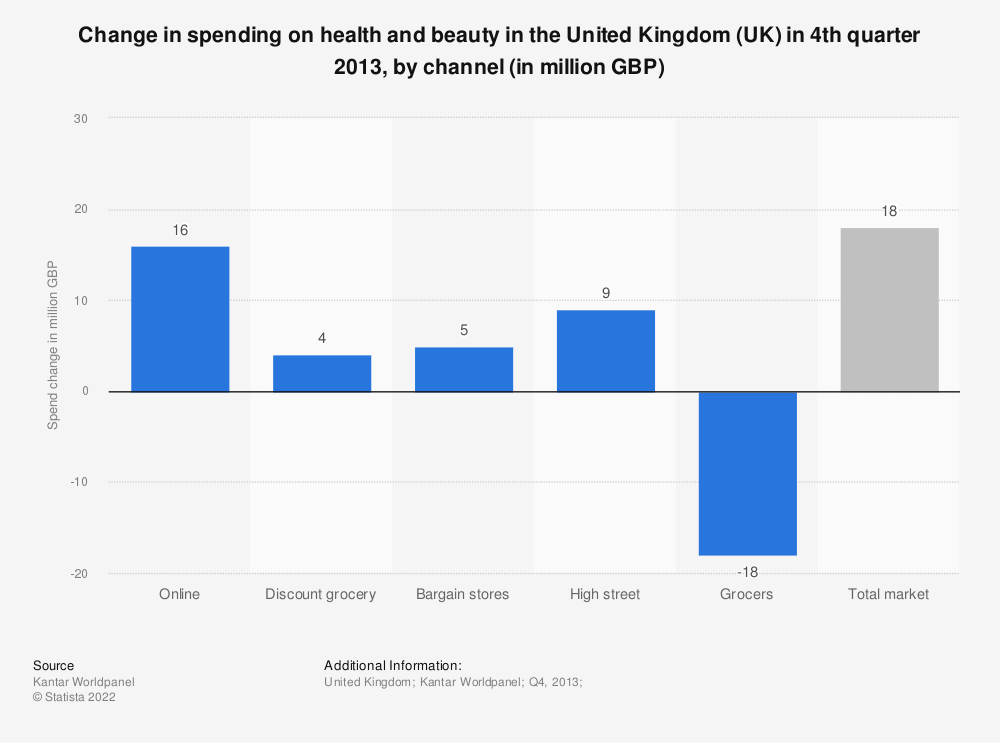 Statistic: Change in spending on health and beauty in the United Kingdom (UK) in 4th quarter 2013, by channel (in million GBP) | Statista