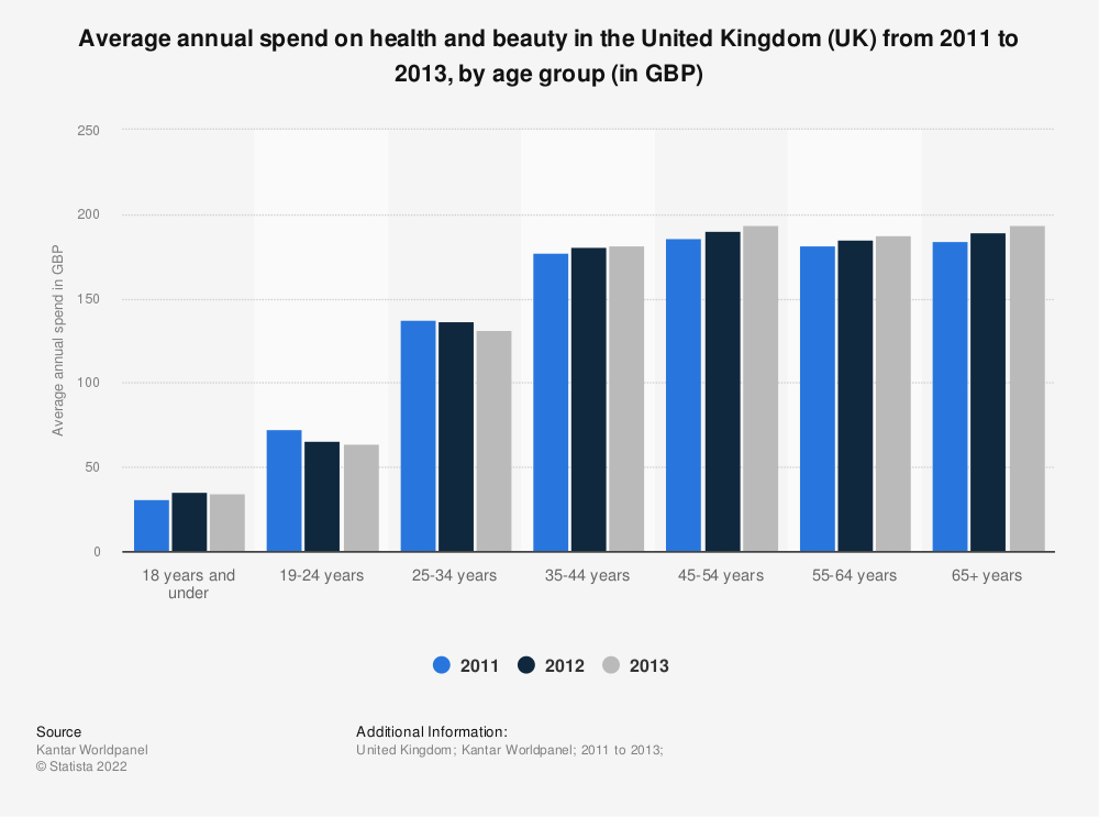 Statistic: Average annual spend on health and beauty in the United Kingdom (UK) from 2011 to 2013, by age group (in GBP) | Statista