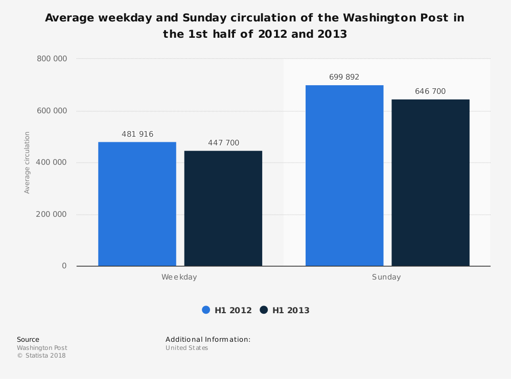 Statistic: Average weekday and Sunday circulation of the Washington Post in the 1st half of 2012 and 2013 | Statista