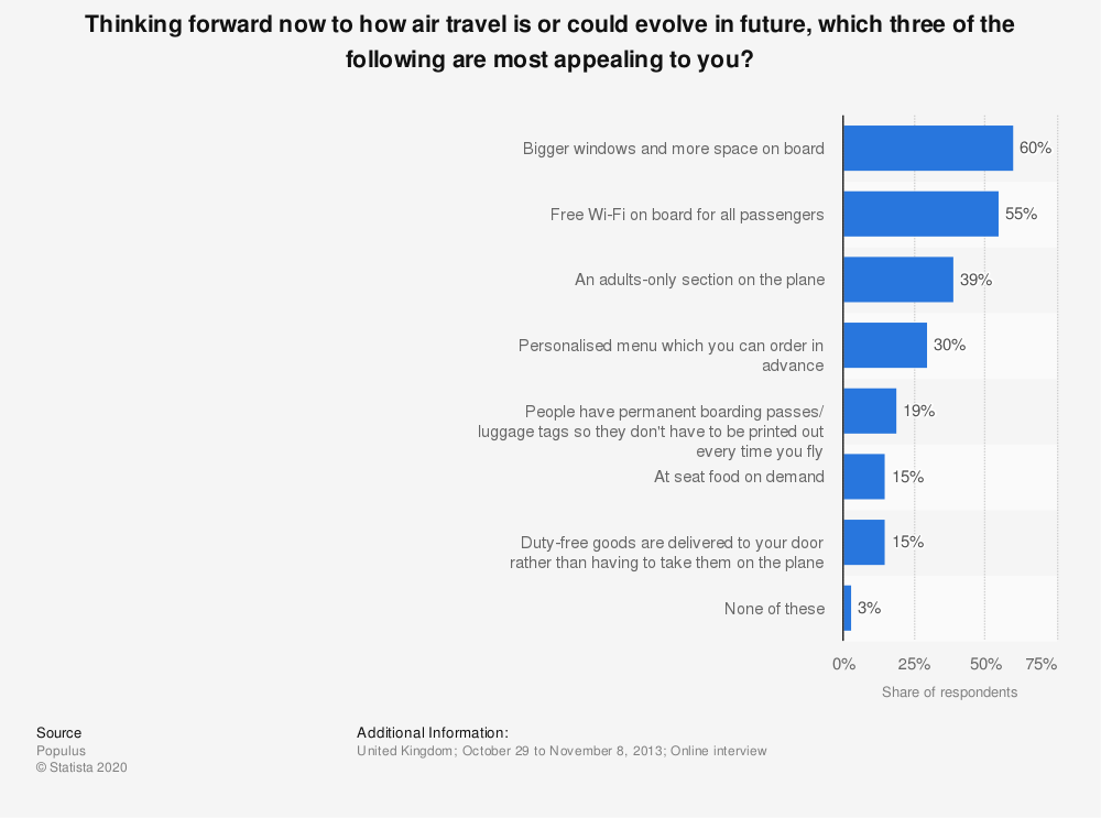 Statistic: Thinking forward now to how air travel is or could evolve in future, which three of the following are most appealing to you? | Statista