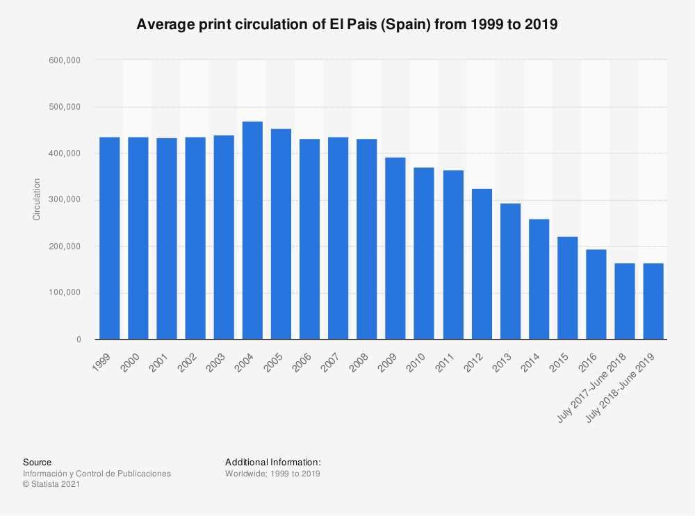Statistic: Average print circulation of El Pais (Spain) from 1999 to 2019 | Statista