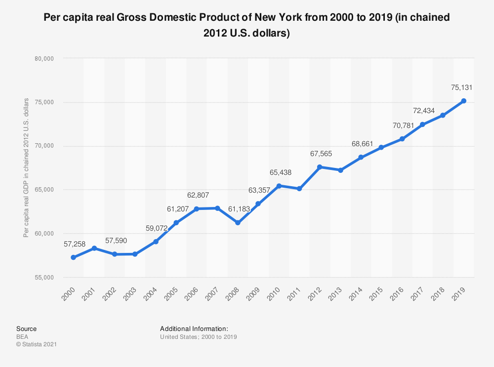 Statistic: Per capita real Gross Domestic Product of New York from 2000 to 2019 (in chained 2012 U.S. dollars) | Statista
