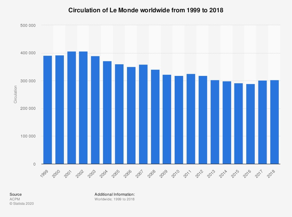 Statistic: Circulation of Le Monde worldwide from 1999 to 2018 | Statista