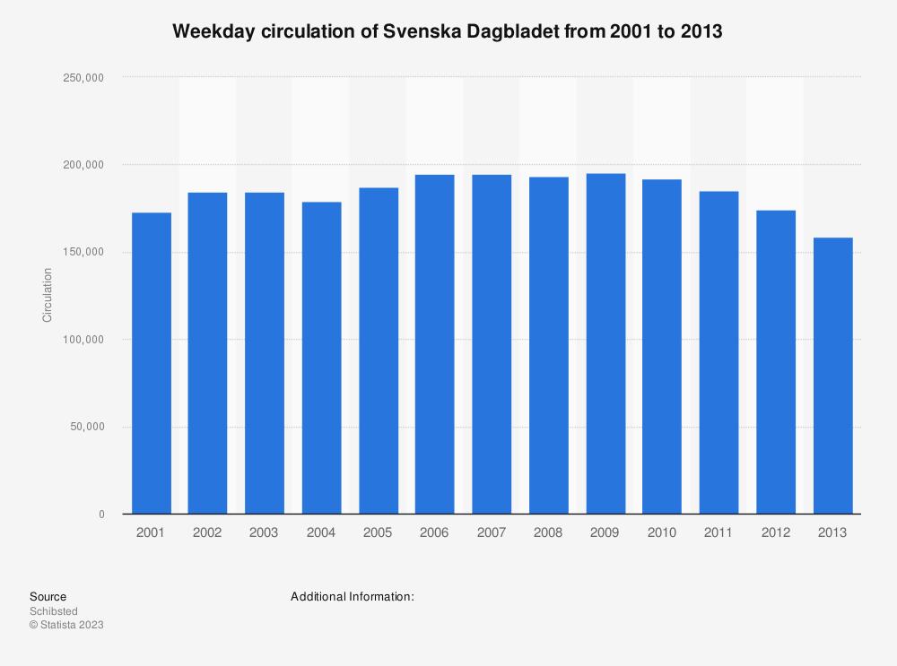 Statistic: Weekday circulation of Svenska Dagbladet from 2001 to 2013 | Statista