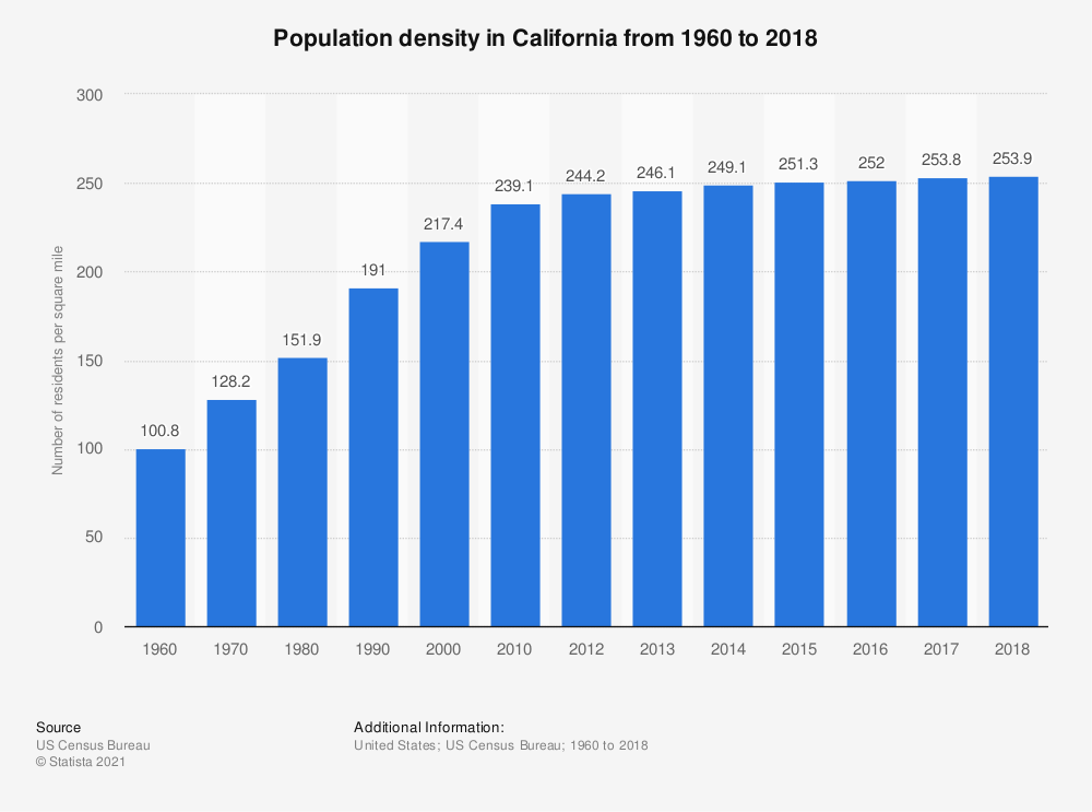 Statistic: Population density in California from 1960 to 2016 | Statista
