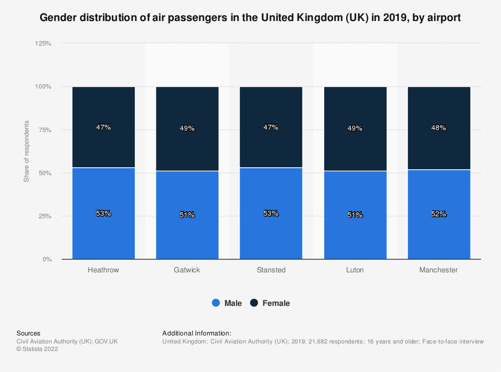 Statistic: Gender distribution of air passengers in the United Kingdom (UK) in 2018, by airport | Statista