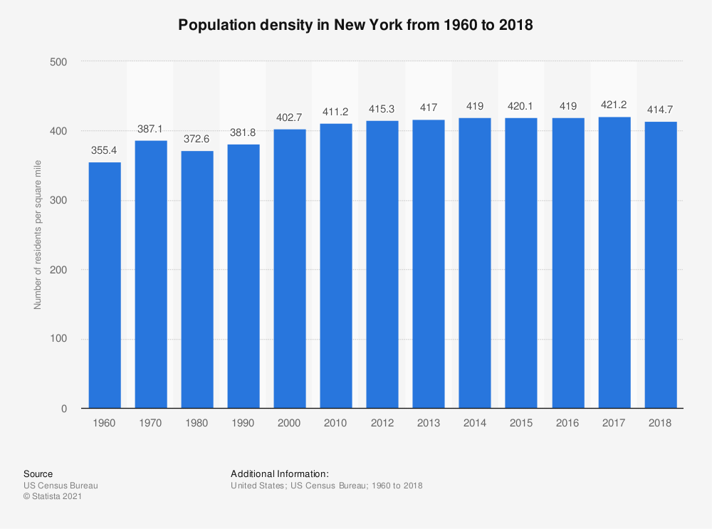 Statistic: Population density in New York from 1960 to 2017 | Statista