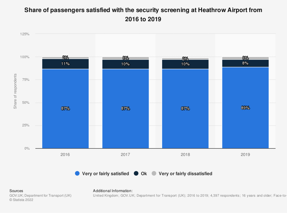 Statistic: How satisfied are you with your experience of the security screening used at the airport today? | Statista
