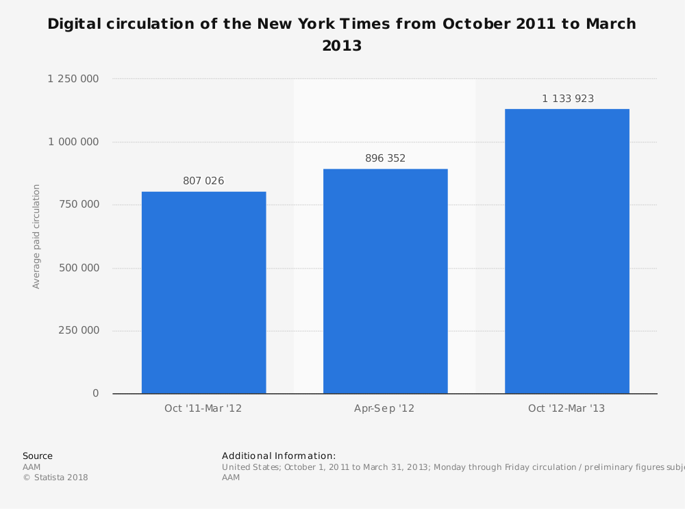 Statistic: Digital circulation of the New York Times from October 2011 to March 2013 | Statista