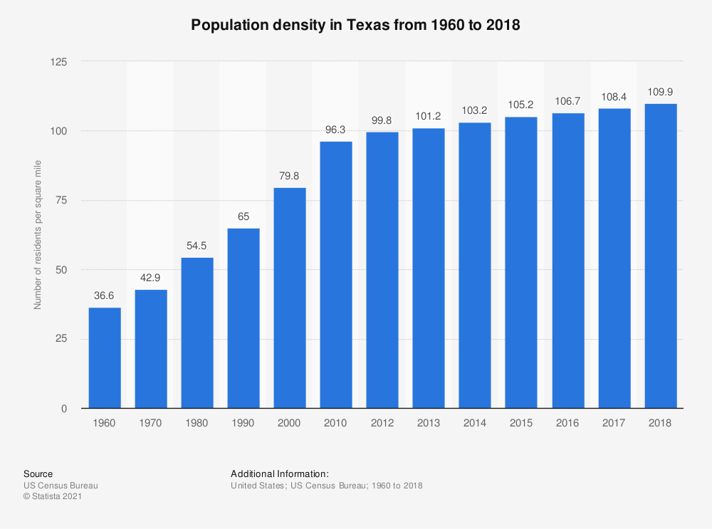 Statistic: Population density in Texas from 1960 to 2017 | Statista