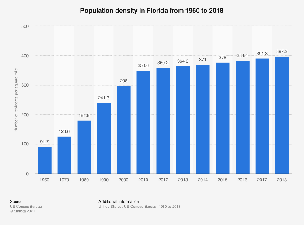 Statistic: Population density in Florida from 1960 to 2018 | Statista