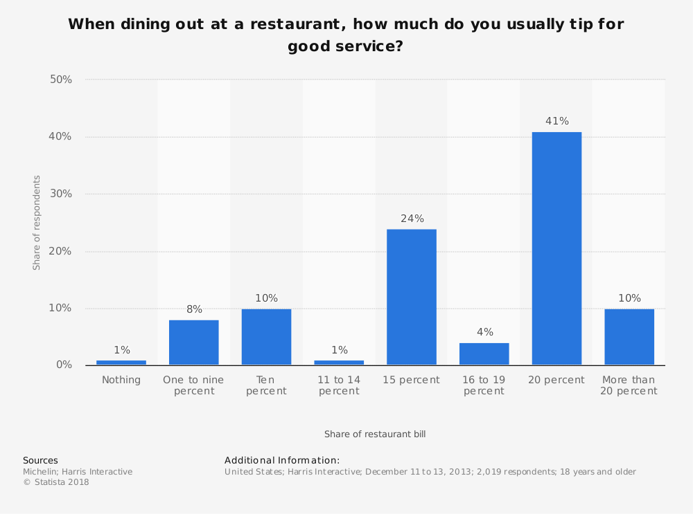 Statistic: When dining out at a restaurant, how much do you usually tip for good service? | Statista