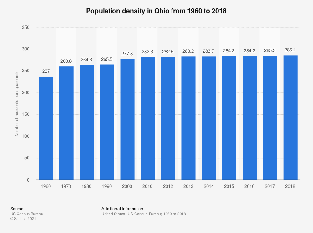 Statistic: Population density in Ohio from 1960 to 2017 | Statista
