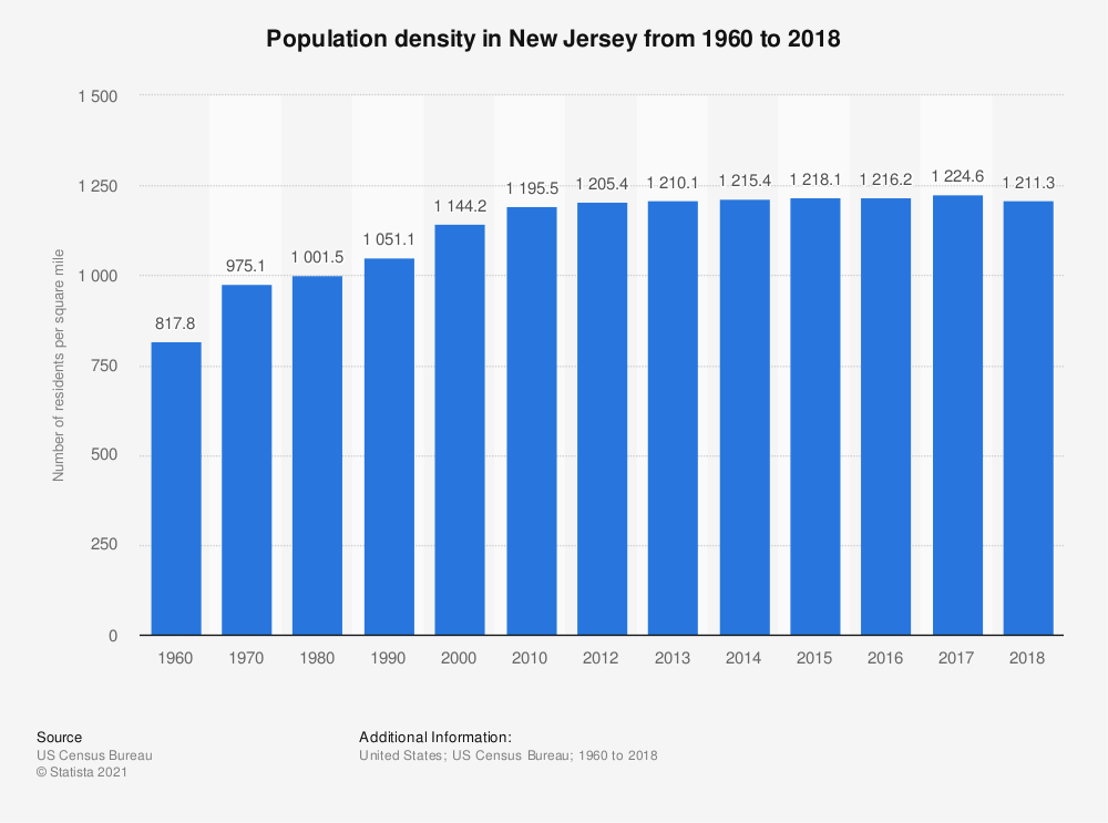 Statistic: Population density in New Jersey from 1960 to 2017 | Statista