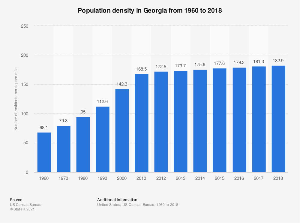 Statistic: Population density in Georgia from 1960 to 2018 | Statista