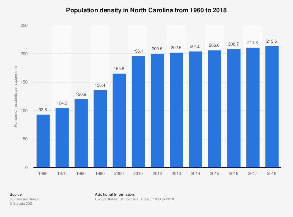 Statistic: Population density in North Carolina from 1960 to 2018 | Statista