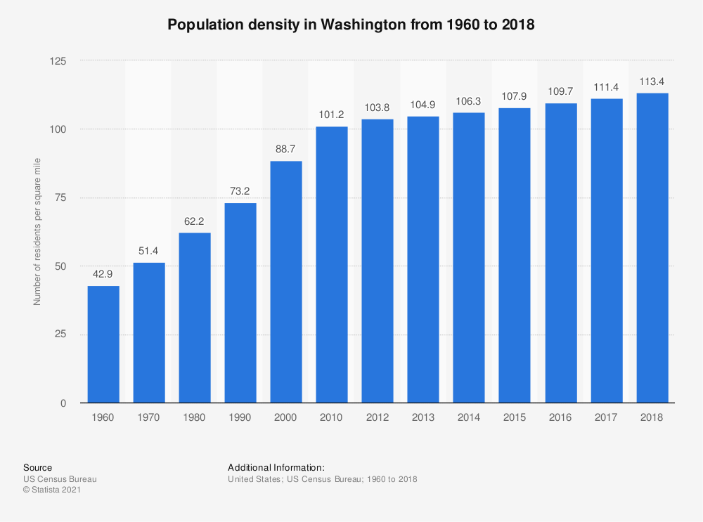 Statistic: Population density in Washington from 1960 to 2018 | Statista