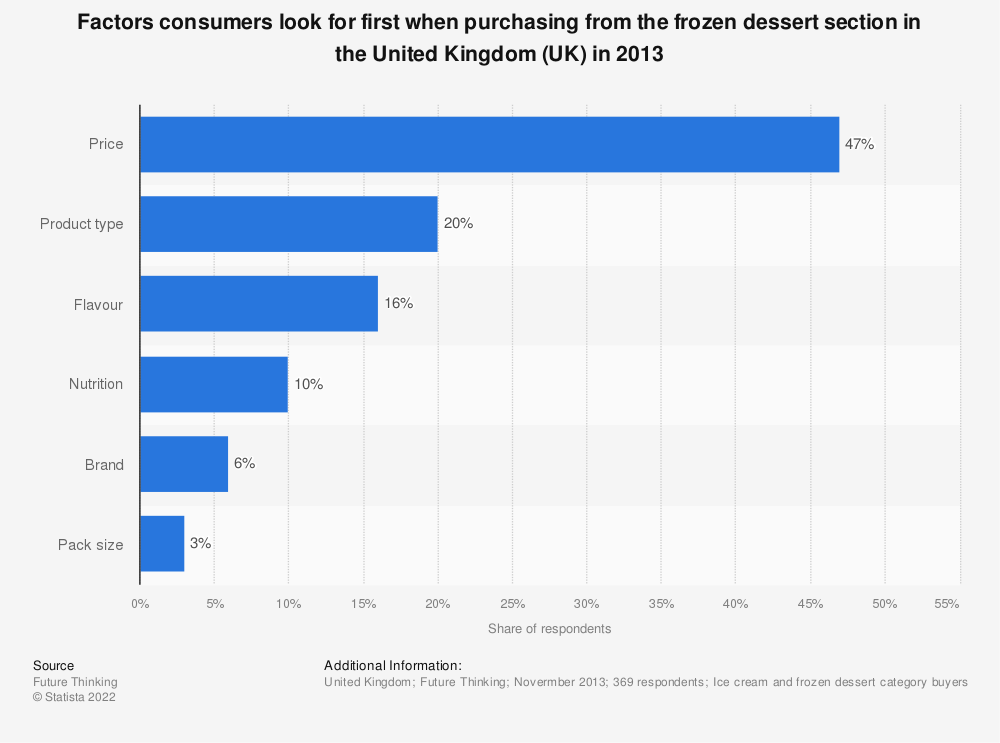 Statistic: Factors consumers look for first when purchasing from the frozen dessert section in the United Kingdom (UK) in 2013 | Statista