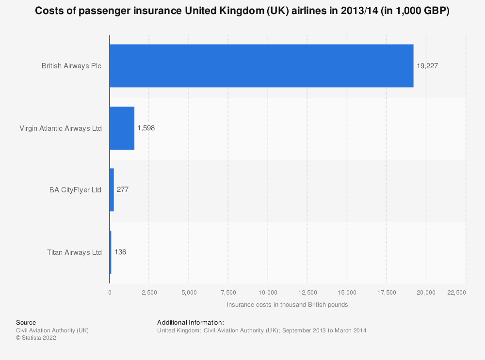 Statistic: Costs of passenger insurance United Kingdom (UK) airlines in 2013/14 (in 1,000 GBP) | Statista