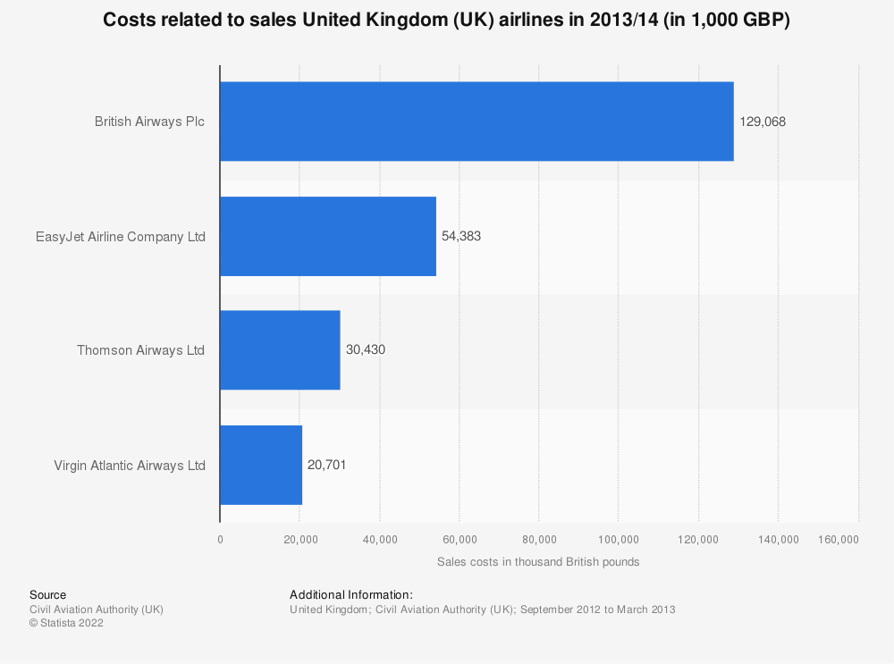 Statistic: Costs related to sales United Kingdom (UK) airlines in 2013/14 (in 1,000 GBP) | Statista