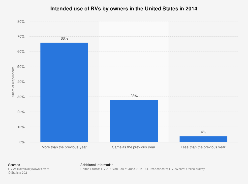 Statistic: Intended use of RVs by owners in the United States in 2014 | Statista