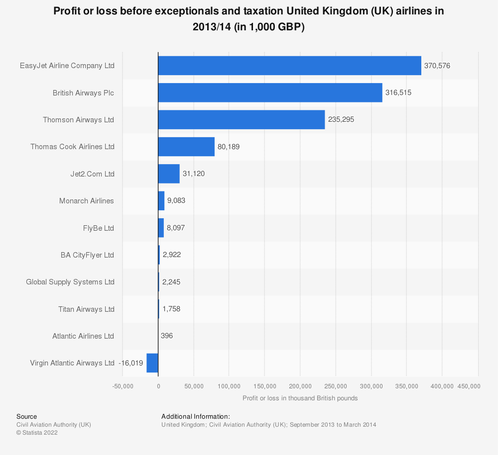 Statistic: Profit or loss before exceptionals and taxation United Kingdom (UK) airlines in 2013/14 (in 1,000 GBP) | Statista