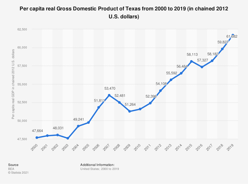 Statistic: Per capita real Gross Domestic Product of Texas from 2000 to 2018 (in chained 2012 U.S. dollars) | Statista