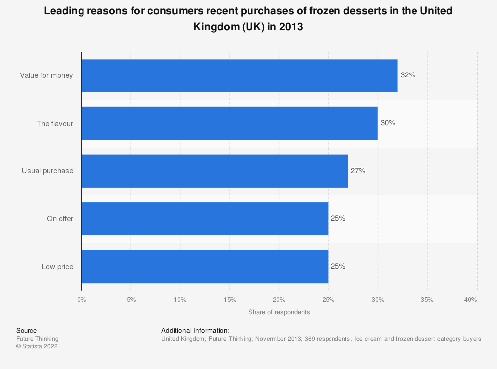Statistic: Leading reasons for consumers recent purchases of frozen desserts in the United Kingdom (UK) in 2013 | Statista